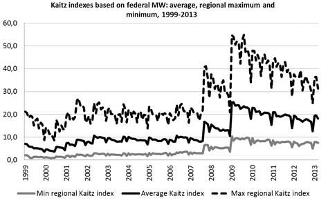 Изменение среднего, максимального и минимального по регионам России индекса Кейтца (отношение МРОТ к средней зарплате) по годам[3]