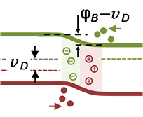 Band-bending diagram for p–n diode in forward bias. Diffusion drives carriers across the junction.