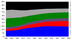 Projected shares of global GDP by region to 2050[19]