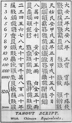 Stephen Wootton Bushell's decipherement of 37 Tangut characters