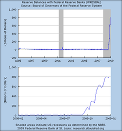 Reserve balances with U.S. Federal Reserve Banks, 1995-2008 and 2008, in billions of U.S. dollars