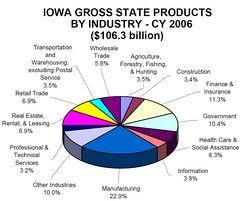 Iowa gross state products by industry, 2006.[107]