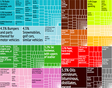 A proportional representation of Portugal's exports, as of  2012[update]