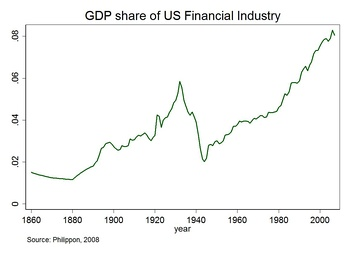 Share in GDP of U.S. financial sector since 1860[20]