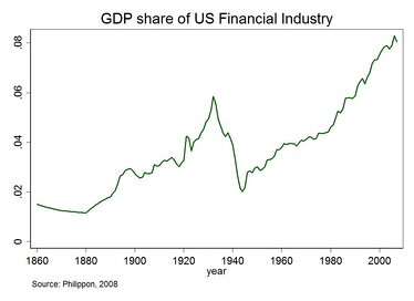 Share in GDP of U.S. financial sector since 1860[1]