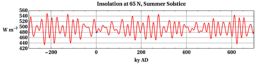 Past and future of daily average insolation at top of the atmosphere on the day of the summer solstice, at 65 N latitude.