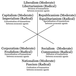 Three axis model of political ideologies with both moderate and radical versions and the goals of their policies
