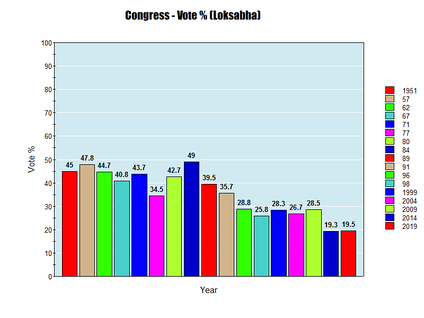 INC Loksabha Vote percentage all time
