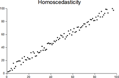 Plot with random data showing homoscedasticity: at each value of x, the y-value of the dots has about the same variance.