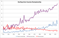 A graph demonstrating hurling scoring since 1910