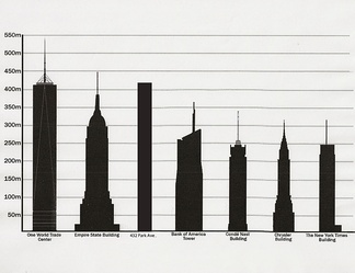 Tallest buildings in NYC, by pinnacle height, including all masts, antennae, poles, etc., whether architectural or not