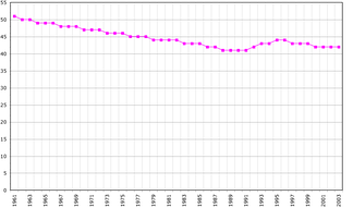 Demographics of Saint Kitts and Nevis, Data of FAO, year 2005 ; Number of inhabitants in thousands.