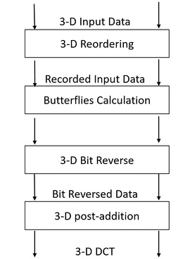 The four basic stages of computing 3-D DCT-II using VR DIF Algorithm.