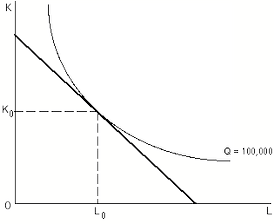 A single production isoquant (convex) and a single isocost curve (linear). Labor usage is plotted horizontally and physical capital usage is plotted vertically.