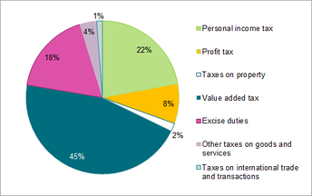 Tax revenue in the Lithuanian national budget by type of tax, 2013