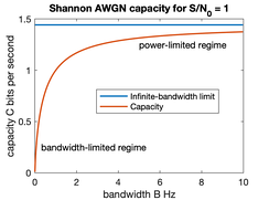 AWGN channel capacity with the power-limited regime and bandwidth-limited regime indicated. Here,  P ¯ N 0 = 1 {\displaystyle {\frac {\bar {P}}{N_{0}}}=1} ; B and C can be scaled proportionally for other values.