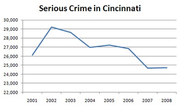 Crime in Cincinnati increased after the 2001 riots, but has been decreasing since.