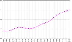 Population growth, 1961–2003 (numbers for the entire island, excluding Turkish settlers residing in Northern Cyprus).
