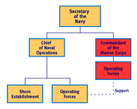 Basic Organization Chart of the United States Department of the Navy