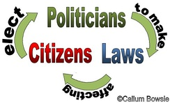 Diagram of relationship between; Citizens, Politicians + Laws