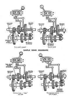 Diagram showing a three-speed gearbox. First, Second and Reverse gears are 'crash' engagement, while third is direct drive. The constant-mesh gears drive the layshaft for first, second, and reverse.