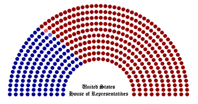 House Party standings (at the beginning of this Congress)   302 Republicans   131 Democrats   1 Socialist   1 Independent Republican