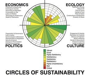 The four domains of social sustainability according to the Circles of Sustainability approach used by the United Nations[2]