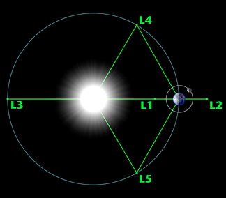 Lagrangian points in the Sun–Earth system (not to scale) – a small object at any one of the five points will hold its relative position.