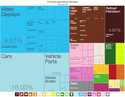 A graphical depiction of Slovakia's product exports in 28 colour-coded categories