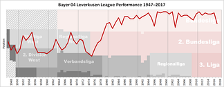 Historical chart of Bayer Leverkusen league performance after WWII