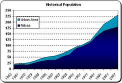Population of Patras (dark blue) and urban area of Patras (blue) from 1853 to 2007.
