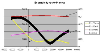 Gravity Simulator plot of the changing orbital eccentricity of Mercury, Venus, Earth, and Mars over the next 50,000 years. The 0 point on this plot is the year 2007.
