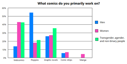 More than 40% of female, transgender, and non-binary comic artists reported to be working in webcomics in June 2015, while less than 15% of male comic artists did.[1][2]