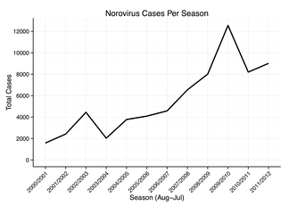 Laboratory reports of norovirus infections in England and Wales 2000–2012. Source: HPA, NB Testing methods changed in 2007[73]