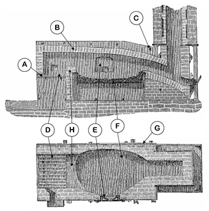 Horizontal (lower) and vertical (upper) cross-sections of a single puddling furnace. A. Fireplace grate; B. Firebricks; C. Cross binders; D. Fireplace; E. Work door; F. Hearth; G. Cast iron retaining plates; H. Bridge wall