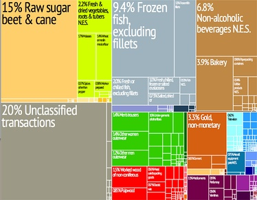 A proportional representation of Fiji's exports.