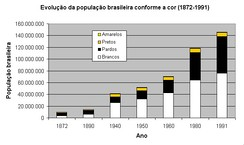 Population growthCaucasians in white colorMixed and indigenous in blackNegro in yellowAsians are very few[58]