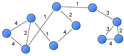 A weighted graph with ten vertices and twelve edges.