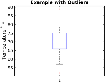 Figure 6. The generated boxplot of our example on the left with outliers.