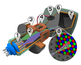 Cutaway rendering of a color CRT: 1. Electron guns 2. Electron beams 3. Focusing coils 4. Deflection coils 5. Anode connection 6. Mask for separating beams for red, green, and blue part of displayed image 7. Phosphor layer with red, green, and blue zones 8. Close-up of the phosphor-coated inner side of the screen