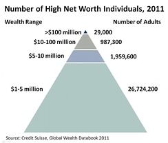Number of high-net-worth individuals in the world in 2011[43]