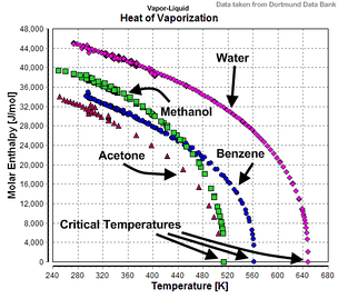 Temperature-dependency of the heats of vaporization for water, methanol, benzene, and acetone.