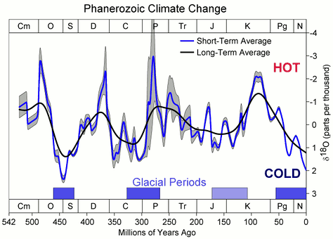 Changes in oxygen-18 ratios over the last 500 million years, indicating climate change