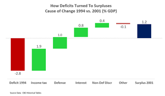 Waterfall chart shows cause of change from deficit in 1994 to surplus in 2001, measured as a % GDP. Income tax revenues rose as a % GDP following higher taxes for high income earners, while defense spending and interest fell relative to GDP