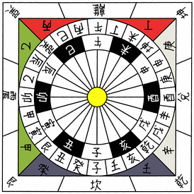 The 24 cardinal directions (ancient Chinese convention places the south (red) at the top).