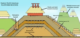 A diagram showing the various components of mound construction