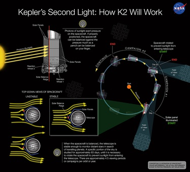 K2 proposal explained (December 11, 2013).[26]