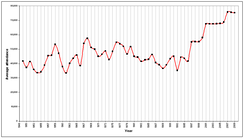 A graph of Manchester United's average attendances over the period from 1949 to 2009