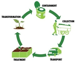 Schematic showing how container-based sanitation can achieve hygienic and productive recycling of feces. Graphic courtesy of SOIL, Haiti.