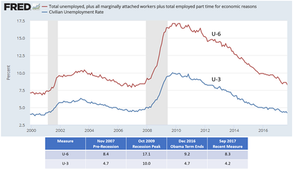 Line chart showing unemployment rate trends from 2000-2017, for the U3 and U6 measures.